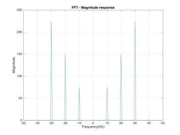 fft_mag_response