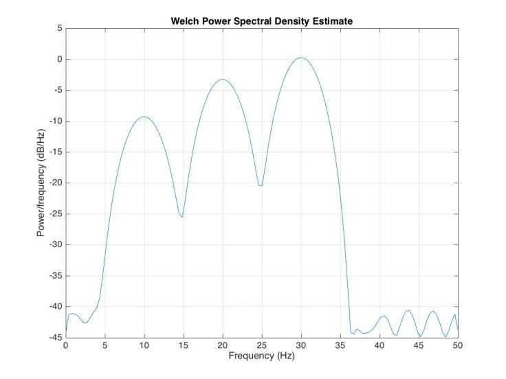 power_spectral_plot