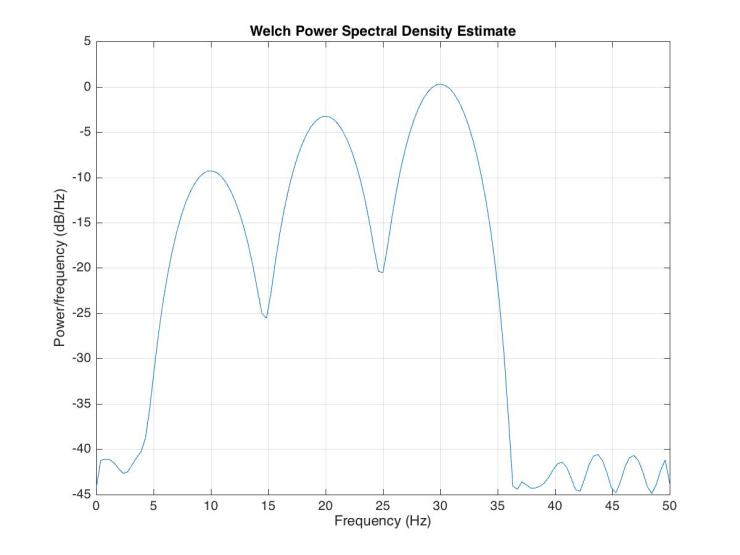 power_spectral_plot