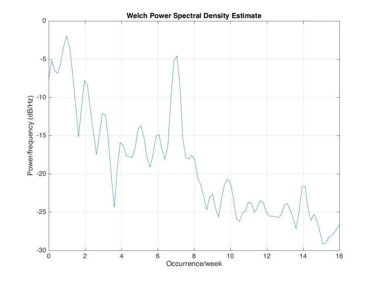 power_spectral_tempReadings.jpg
