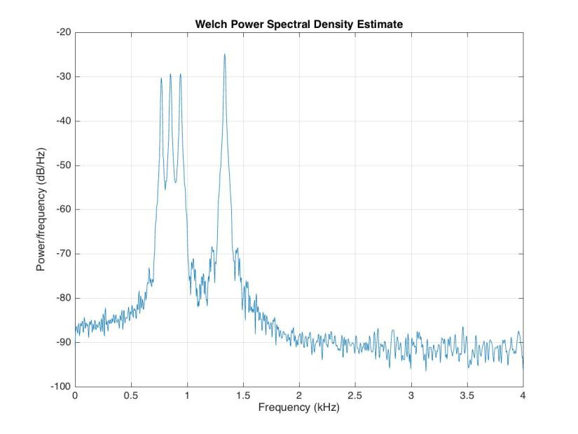 Spectral Analysis of wide variety of data in MATLAB - Institute of