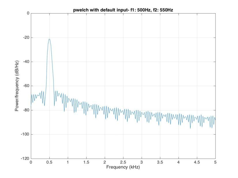 Spectral Analysis of wide variety of data in MATLAB