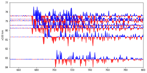 Plot seismogram (SAC file), events, stations in Python (Part